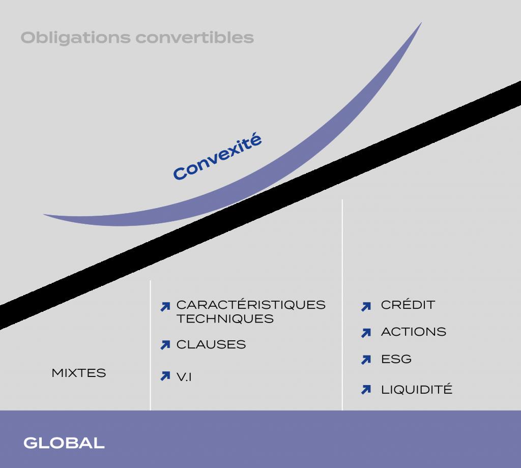 obligations convertibles convexité