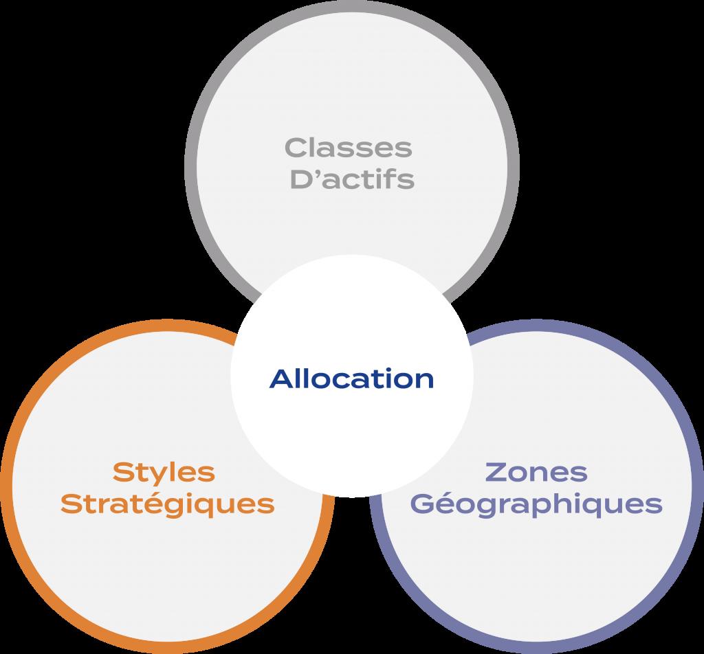 Graphique allocation