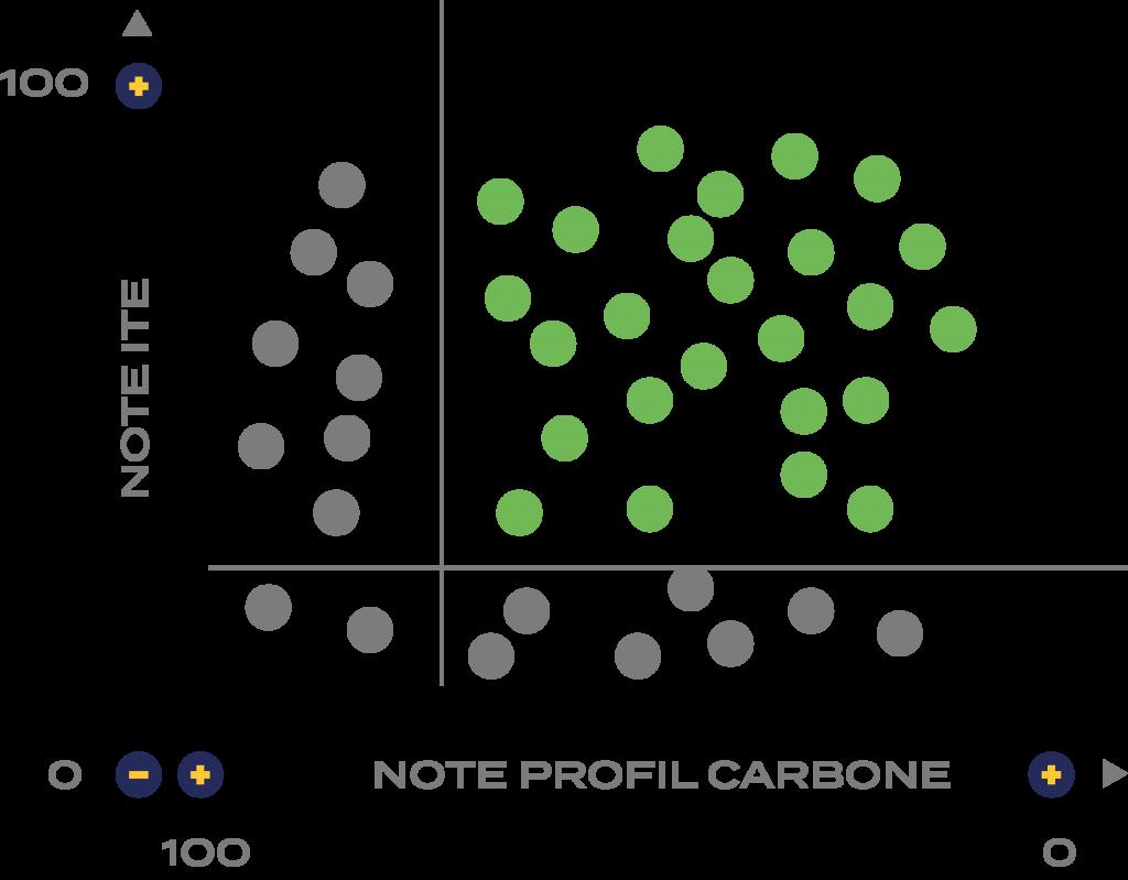 Graphique note profil carbone